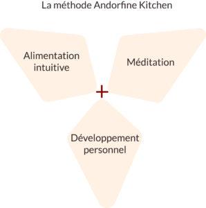La méthode Andorfine Kitchen