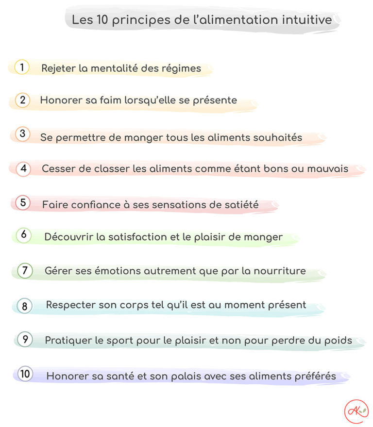 Les 10 principes de l'alimentation intuitive