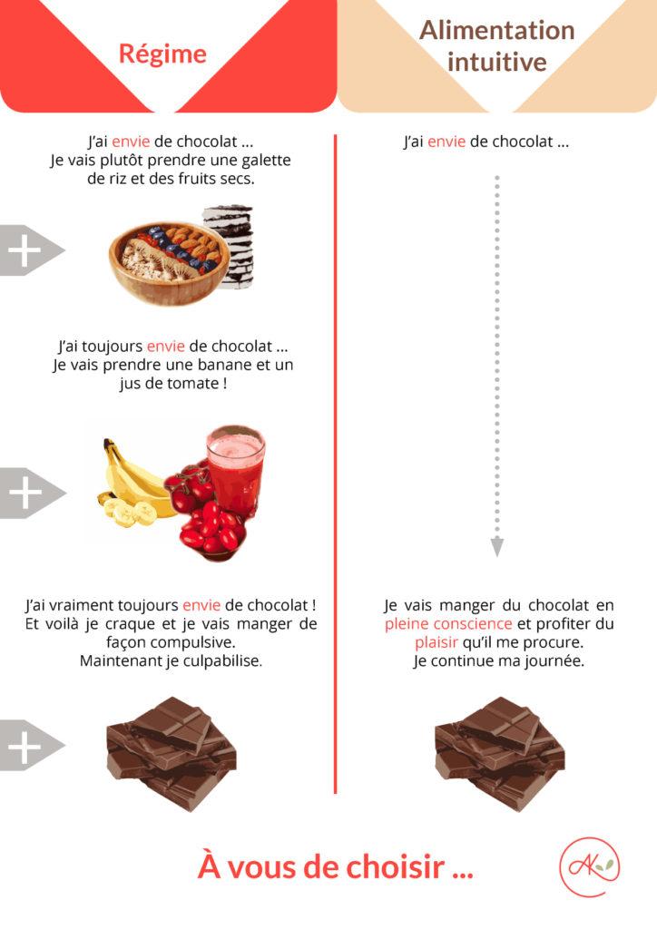 alimentation intuitive et andorfine Kitchen